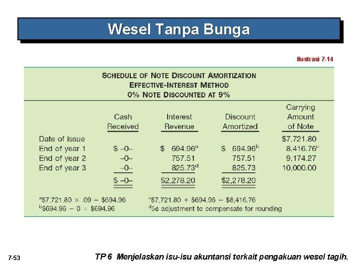 Wesel Tanpa Bunga Ilustrasi 7 -14 7 -53 TP 6 Menjelaskan isu-isu akuntansi terkait