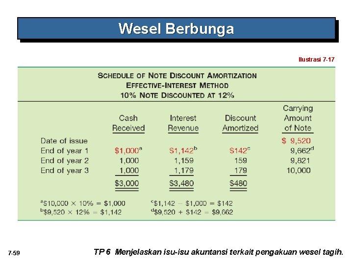 Wesel Berbunga Ilustrasi 7 -17 7 -59 TP 6 Menjelaskan isu-isu akuntansi terkait pengakuan