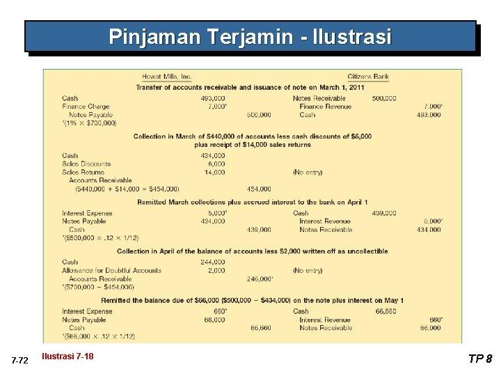 Pinjaman Terjamin - Ilustrasi 7 -72 Ilustrasi 7 -18 TP 8