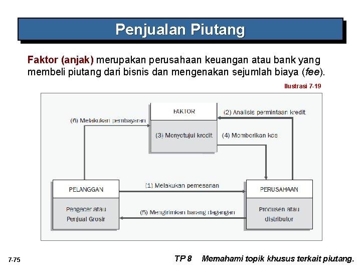 Penjualan Piutang Faktor (anjak) merupakan perusahaan keuangan atau bank yang membeli piutang dari bisnis