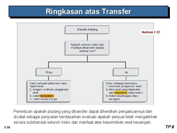 Ringkasan atas Transfer Ilustrasi 7 -22 Penentuan apakah piutang yang ditransfer dapat dihentikan pengakuannya