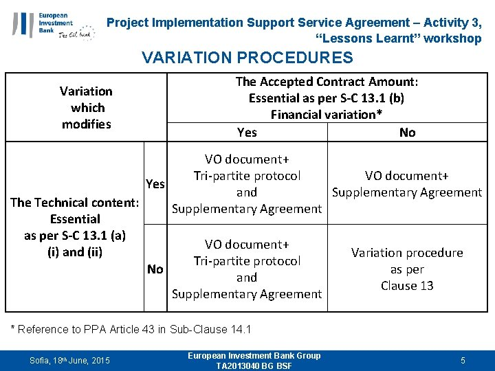 "Project Implementation Support Service Agreement – Activity 3, ""Lessons Learnt"" workshop VARIATION PROCEDURES Variation"