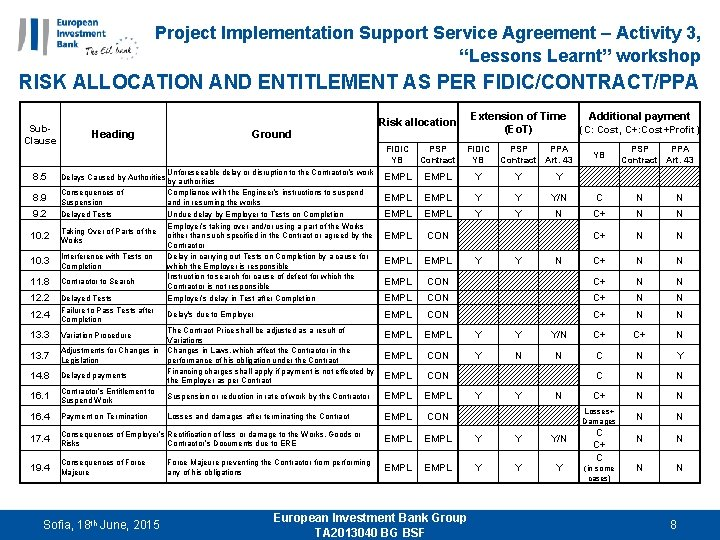 "Project Implementation Support Service Agreement – Activity 3, ""Lessons Learnt"" workshop RISK ALLOCATION AND"