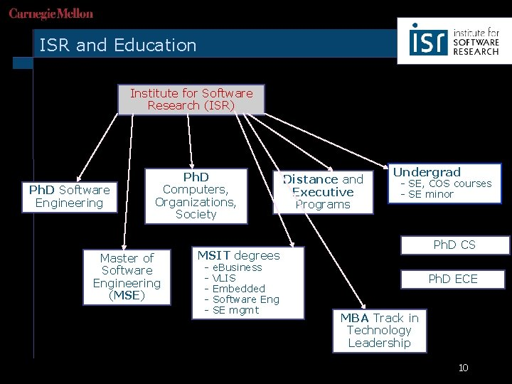 ISR and Education Institute for Software Research (ISR) Ph. D Software Engineering Ph. D