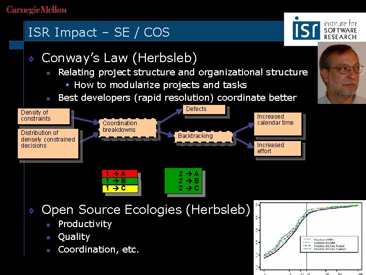 ISR Impact – SE / COS Conway's Law (Herbsleb) n n Relating project structure