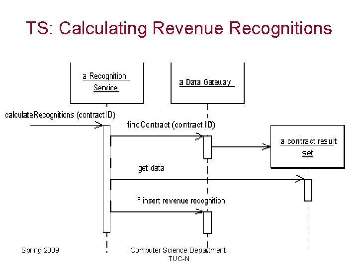 TS: Calculating Revenue Recognitions Spring 2009 Computer Science Department, TUC-N