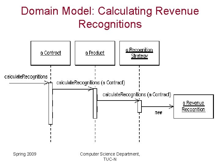 Domain Model: Calculating Revenue Recognitions Spring 2009 Computer Science Department, TUC-N