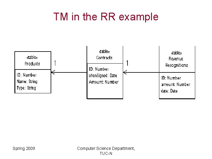 TM in the RR example Spring 2009 Computer Science Department, TUC-N