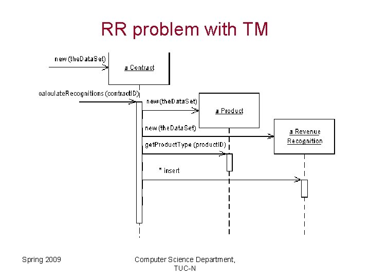 RR problem with TM Spring 2009 Computer Science Department, TUC-N