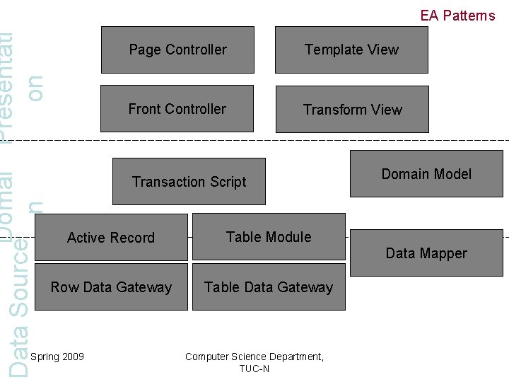 Domai Presentati Data Source on n EA Patterns Page Controller Template View Front Controller