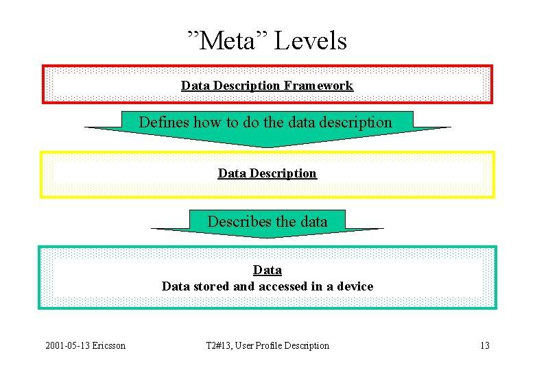 """Meta"" Levels Data Description Framework Defines how to do the data description Data Description"