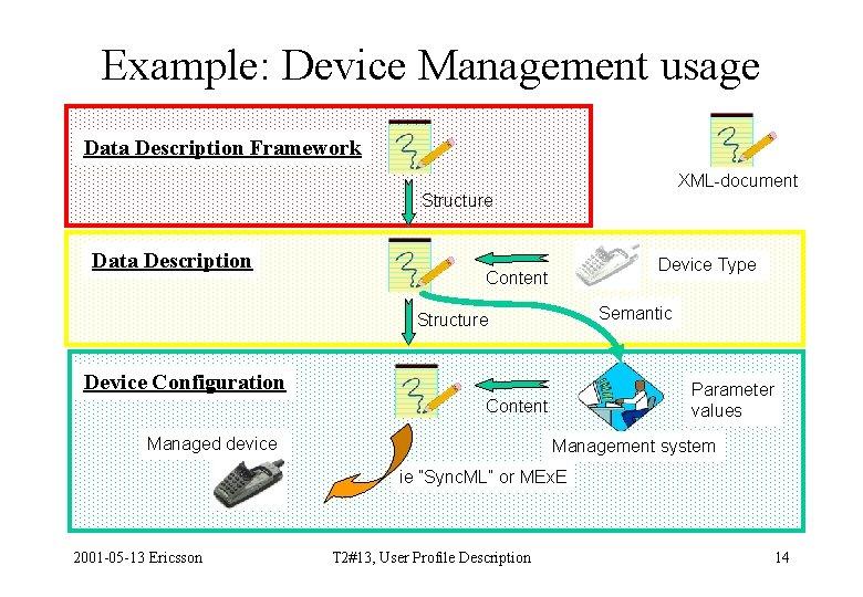 Example: Device Management usage Data Description Framework XML-document Structure Data Description Device Type Content