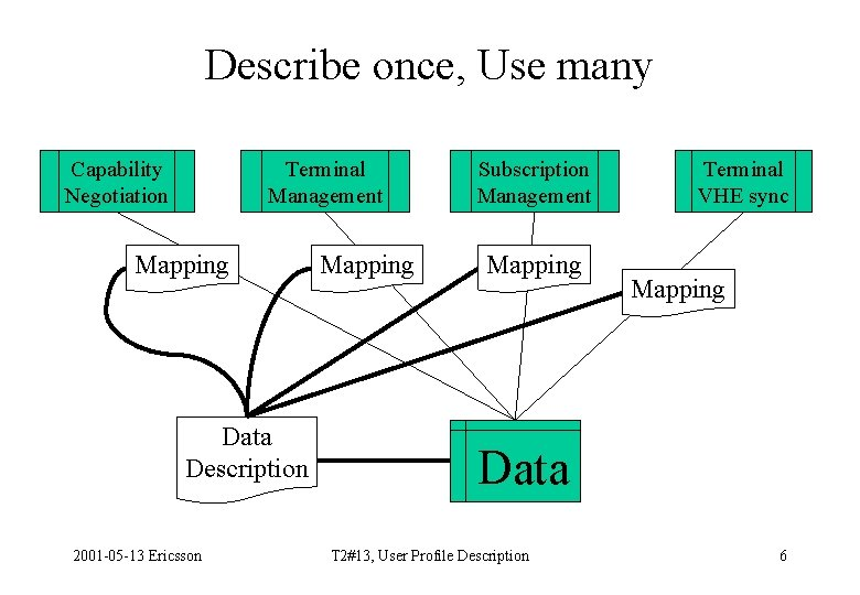 Describe once, Use many Capability Negotiation Terminal Management Mapping Data Description 2001 -05 -13
