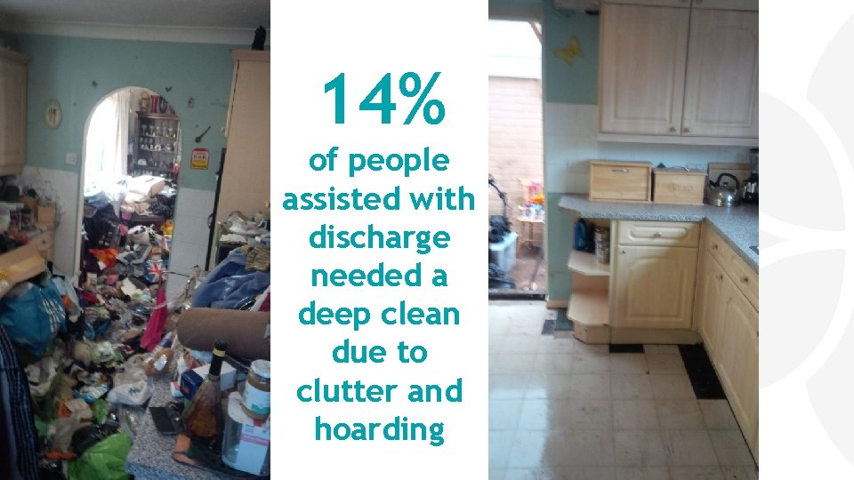 14% of people assisted with discharge needed a deep clean due to clutter and