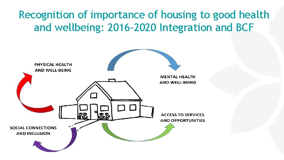 Recognition of importance of housing to good health and wellbeing: 2016 -2020 Integration and