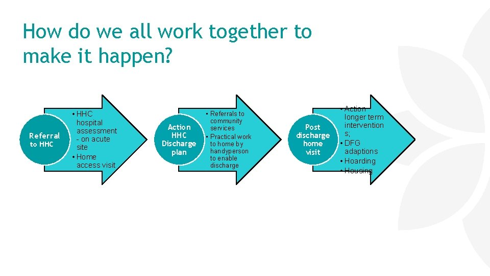 How do we all work together to make it happen? Referral to HHC •
