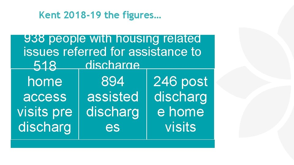 Kent 2018 -19 the figures… 938 people with housing related issues referred for assistance