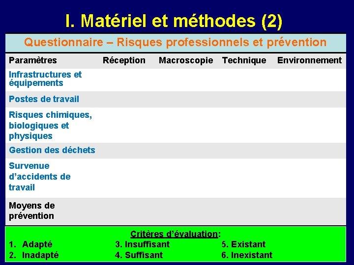 I. Matériel et méthodes (2) Questionnaire – Risques professionnels et prévention Paramètres Réception Macroscopie