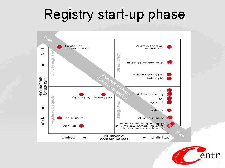 Registry start-up phase