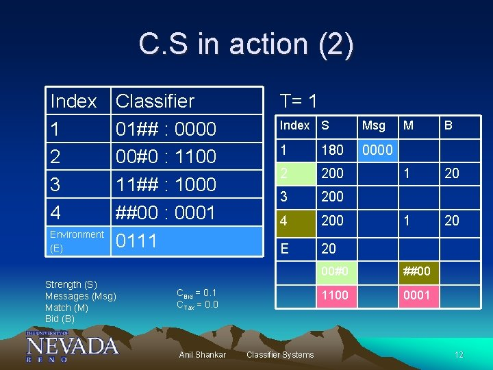 C. S in action (2) Index 1 2 3 4 Environment (E) Classifier 01##