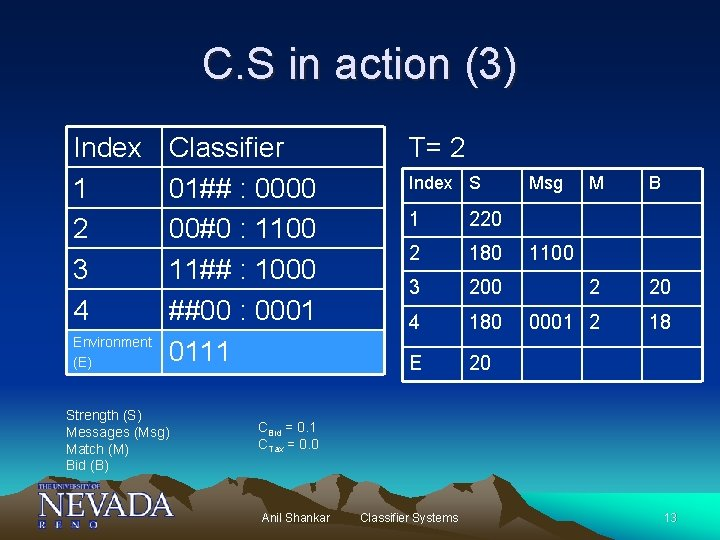 C. S in action (3) Index 1 2 3 4 Environment (E) Classifier 01##