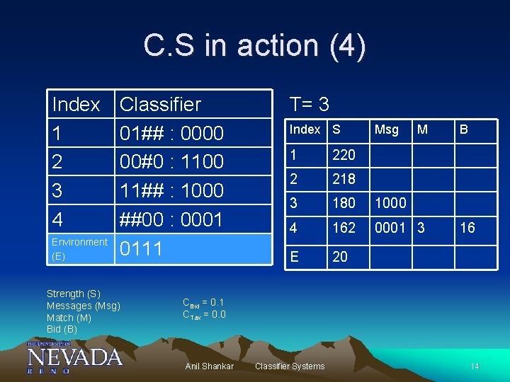 C. S in action (4) Index 1 2 3 4 Environment (E) Classifier 01##