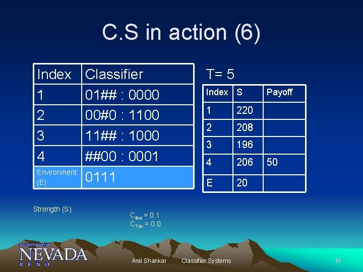 C. S in action (6) Index 1 2 3 4 Environment (E) Strength (S)