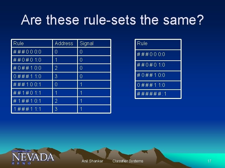 Are these rule-sets the same? Rule Address Signal Rule # # # 0 0