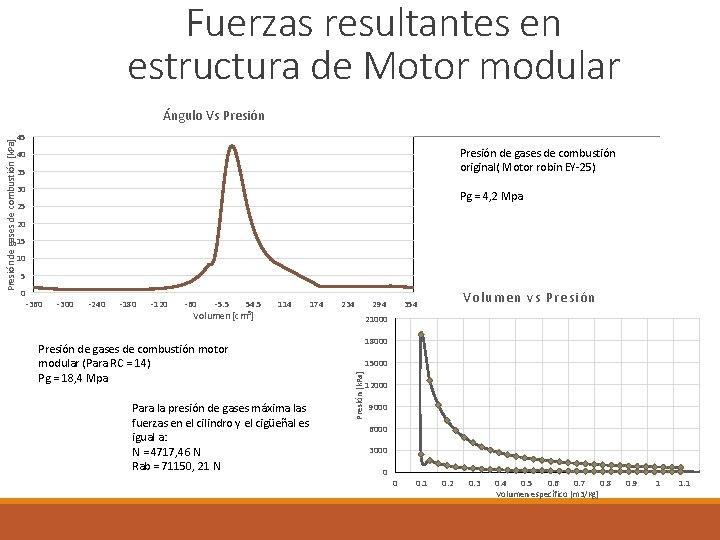 Fuerzas resultantes en estructura de Motor modular Ángulo Vs Presión de gases de combustión