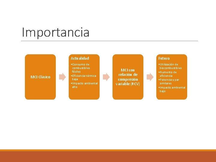 Importancia MCI Clásico Actualidad Futuro • Consumo de combustibles fósiles • Eficiencia térmica baja