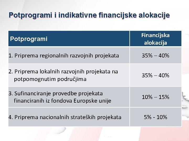 Potprogrami i indikativne financijske alokacije Potprogrami Financijska alokacija 1. Priprema regionalnih razvojnih projekata 35%