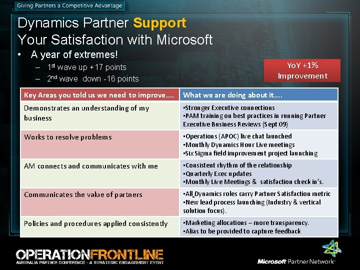 Dynamics Partner Support Your Satisfaction with Microsoft • A year of extremes! – 1
