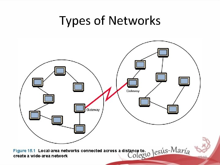 Types of Networks Figure 15. 1 Local-area networks connected across a distance to create