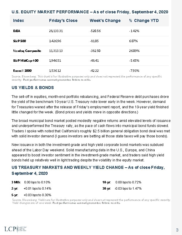 U. S. EQUITY MARKET PERFORMANCE – As of close Friday, September 4, 2020 Index