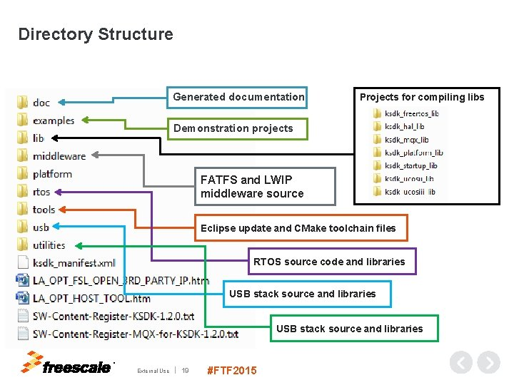 Directory Structure Generated documentation Projects for compiling libs Demonstration projects FATFS and LWIP middleware