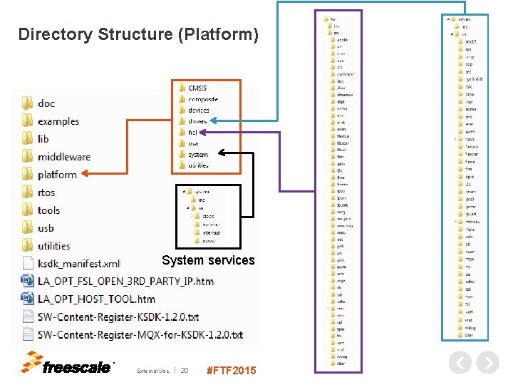 Directory Structure (Platform) System services TM External Use 20 #FTF 2015