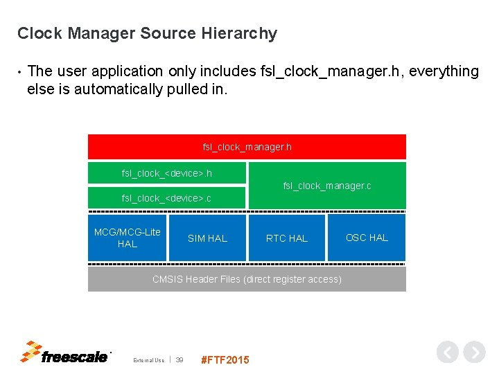 Clock Manager Source Hierarchy • The user application only includes fsl_clock_manager. h, everything else