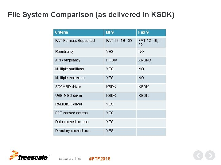 File System Comparison (as delivered in KSDK) Criteria MFS Fat. FS FAT Formats Supported