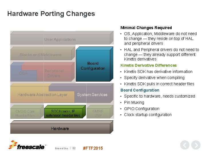 Hardware Porting Changes Minimal Changes Required • OS, Application, Middleware do not need to