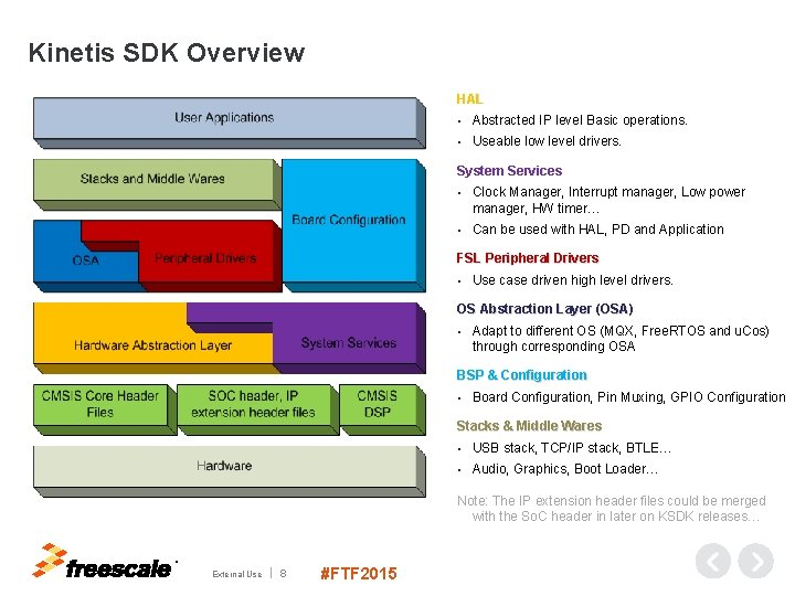 Kinetis SDK Overview HAL • Abstracted IP level Basic operations. • Useable low level
