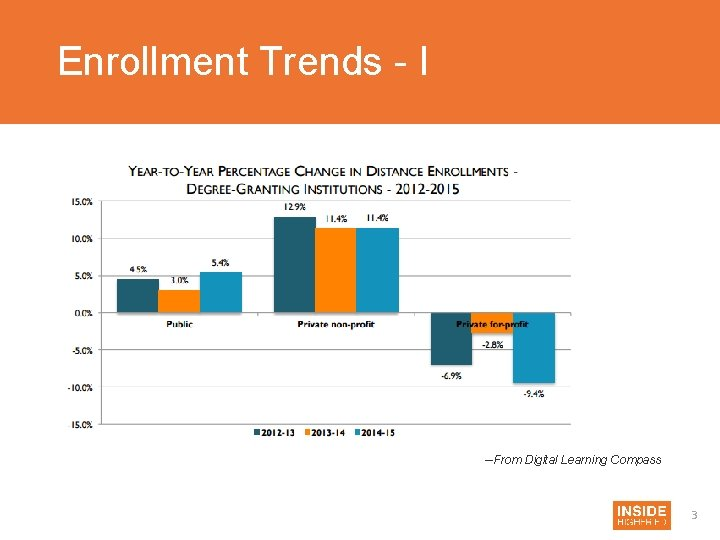 Enrollment Trends - I --From Digital Learning Compass 3