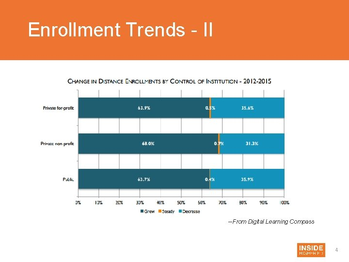 Enrollment Trends - II --From Digital Learning Compass 4