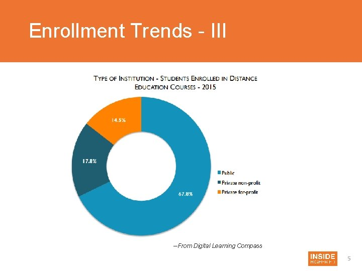 Enrollment Trends - III --From Digital Learning Compass 5