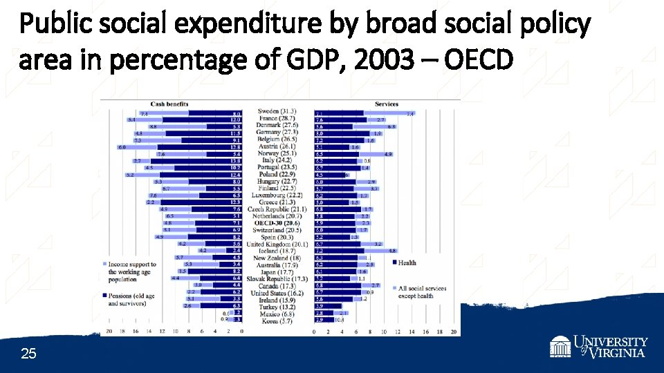 Public social expenditure by broad social policy area in percentage of GDP, 2003 –