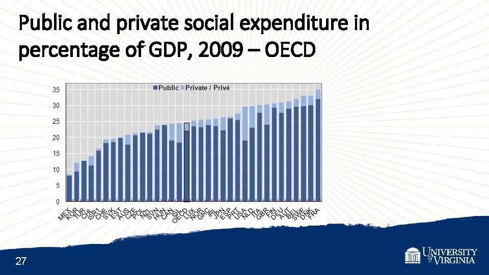 Public and private social expenditure in percentage of GDP, 2009 – OECD 27
