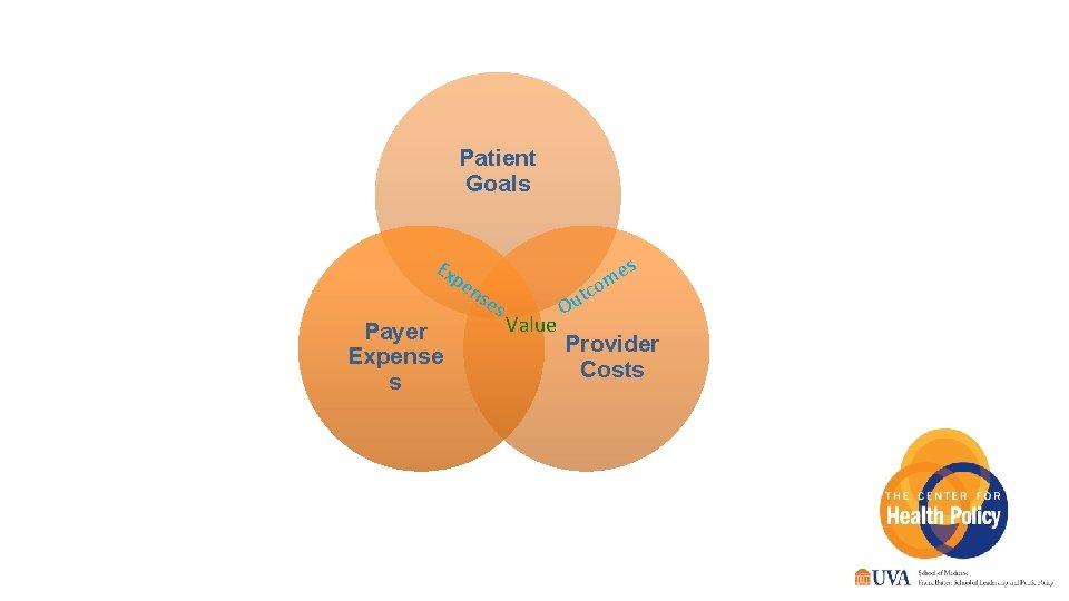 Patient Goals Ex es m o pe ns Payer Expense s 6 es Value