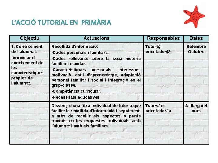 L'ACCIÓ TUTORIAL EN PRIMÀRIA Objectiu 1. Coneixement de l'alumnat: -propiciar el coneixement de les