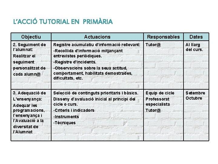 L'ACCIÓ TUTORIAL EN PRIMÀRIA Objectiu Actuacions Responsables Dates 2. Seguiment de l'alumnat: Realitzar el
