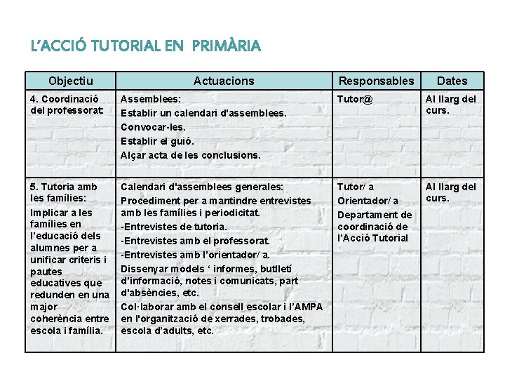 L'ACCIÓ TUTORIAL EN PRIMÀRIA Objectiu Actuacions Responsables Dates 4. Coordinació del professorat: Assemblees: Establir