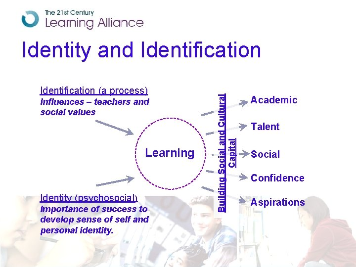 Identification (a process) Influences – teachers and social values Learning Identity (psychosocial) Importance of